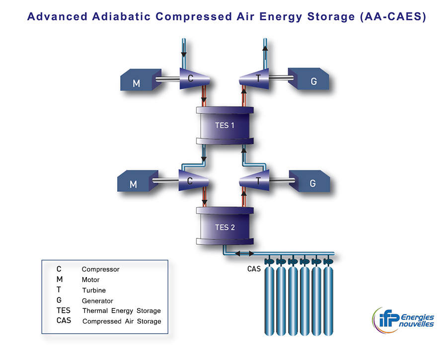 900px-VA-Schema-Stockage-energie-par-air-comprime-adiabatique-avance