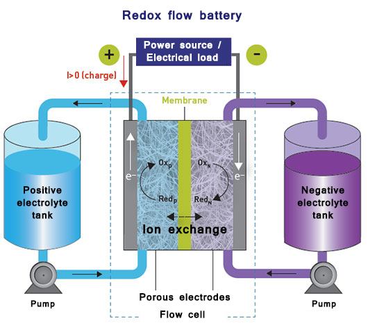 VA-Principe-de-la-batterie-a-circulation-redox-flow-battery