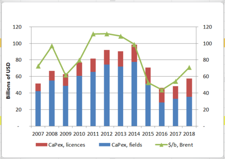 Fig. 1 - Variation in exploration spending and in Brent oil prices from 2007 to 2018