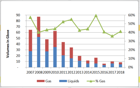 Fig.  2 – Estimated volumes (Gboe) of liquids and gas discovered from 2007 to 2018