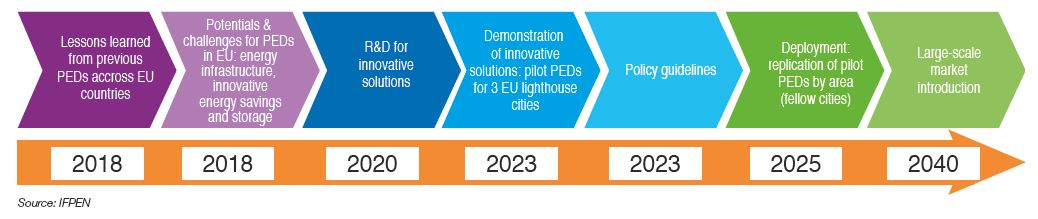 Smart City: energy challenges facing sustainable cities | IFPEN