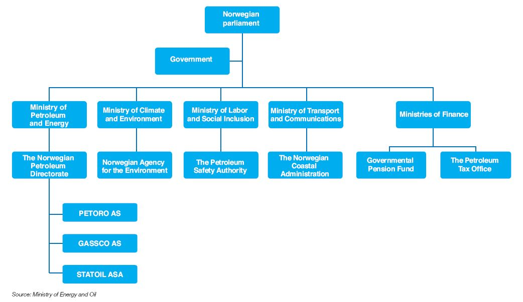 Fig. 10 – Institutional structure of the Norwegian oil sector