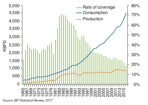 Fig. 3 – Consumption, production (left-hand scale in thousands of barrels/day) and rate of coverage of oil consumption by production (in %) in India since 1965