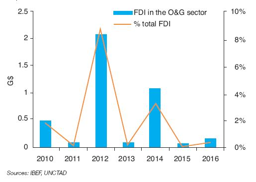 Fig. 7 – Foreign direct investment in the Indian oil and gas sector in $billions