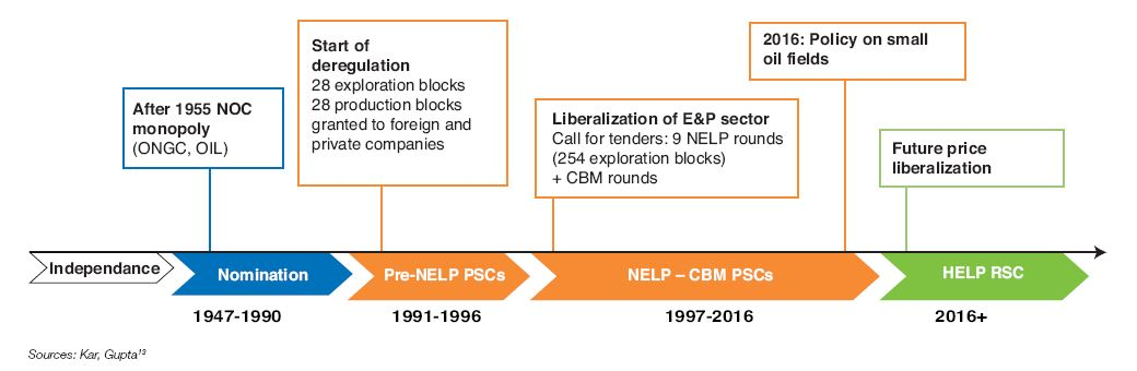 Fig. 8 – History of E&P regimes in India