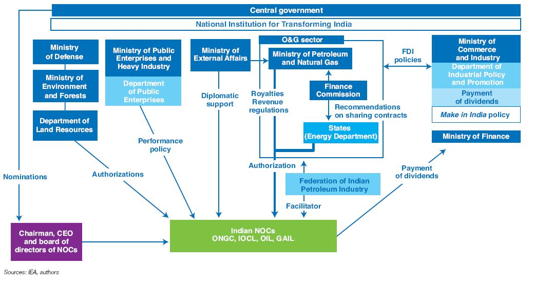 Fig. 9 – Institutional structure of Indian NOCs