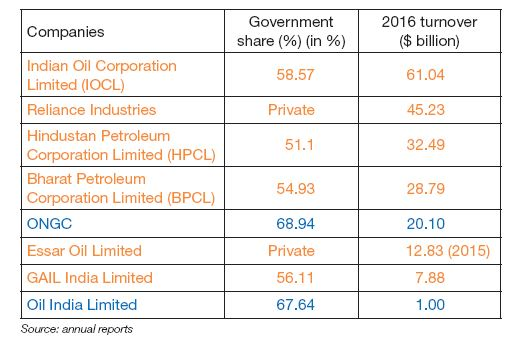 Table a - Main oil industry operators in India, government participation and turnover