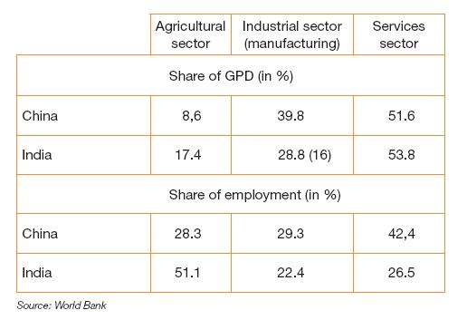Table 2 - Sector-based breakdown of GDP