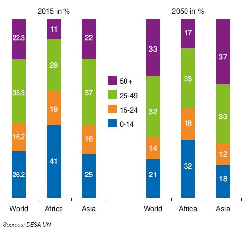 Fig. 7 – Worldwide distribution of population by age group