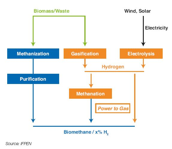 Fig. 11 – Biomethane production processes