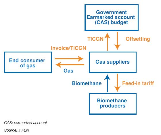 Fig. 12 – Simplified diagram of exchanges in volume and value related to natural gas and biomethane consumption