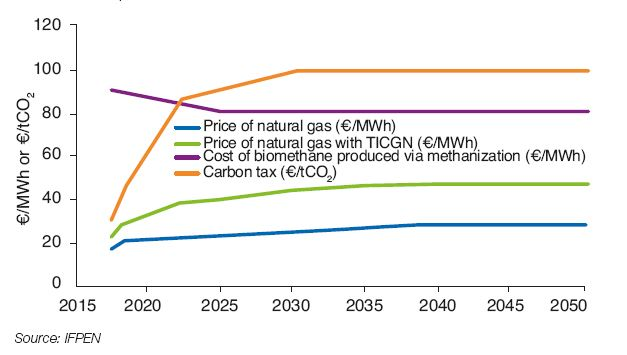 Fig. 3 – Assumptions concerning the natural gas prices, the carbon tax level and the production cost of biomethane via methanization