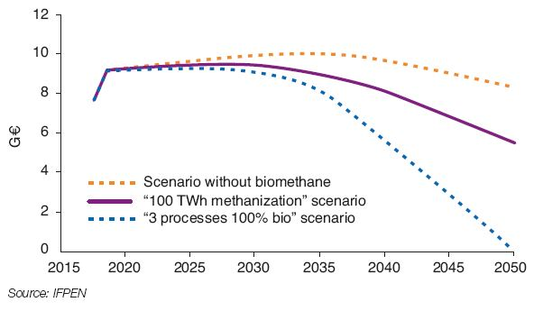 Fig. 6 – Cost of natural gas imports in the reference scenario and the two biomethane production based scenarios