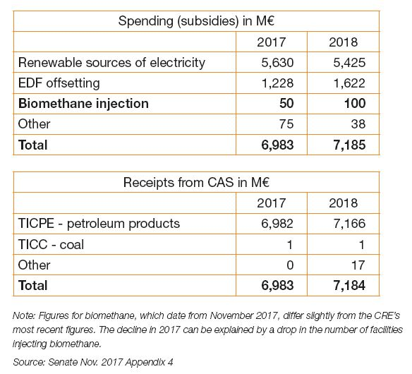 Summary of the earmarked account (CAS) in 2017 and 2018