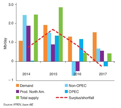 Fig. 1 – Annual change in oil supply and demand from 2014 to 2017