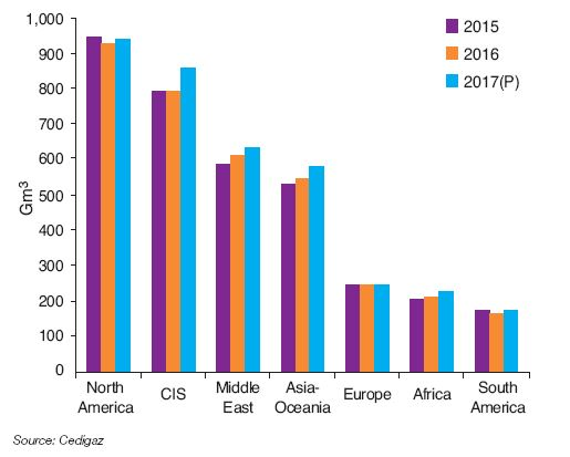 Fig. 4 – Natural gas production trends by region