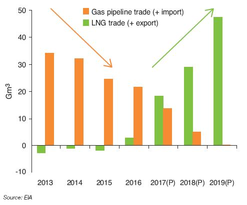 Fig. 5 – Summary of net imports and exports of natural gas to the United States