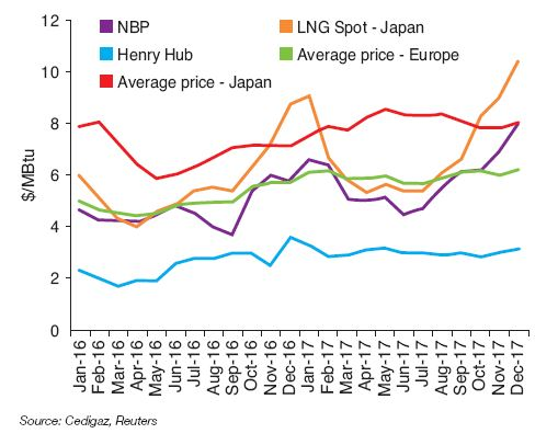 Fig. 8 – Change in international natural gas prices