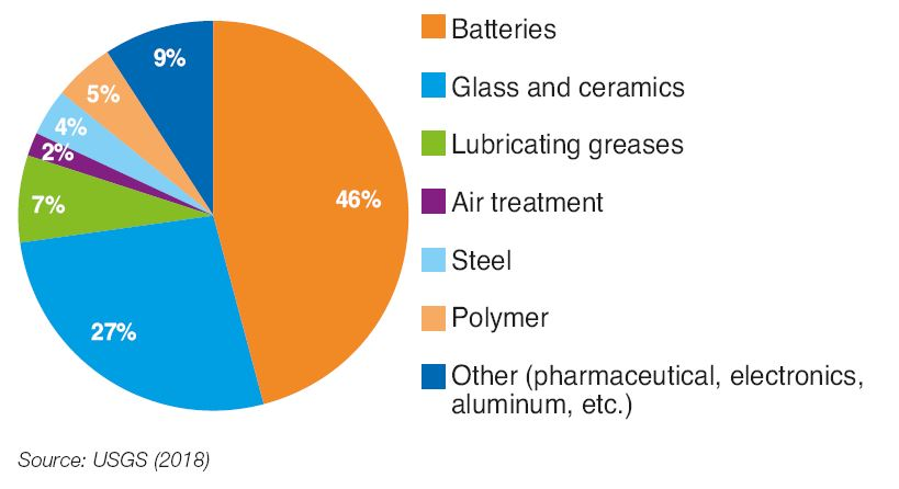 Fig. 2 – Share of lithium consumption by various sectors in 2017