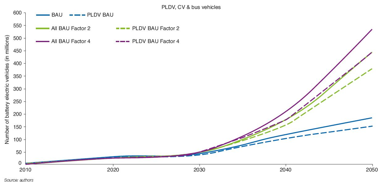 Fig. 7 – Change in electric vehicle stock