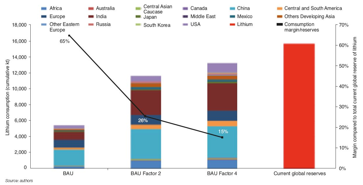 Fig. 8 – Comparison of cumulative lithium consumption by 2050 with current global reserves