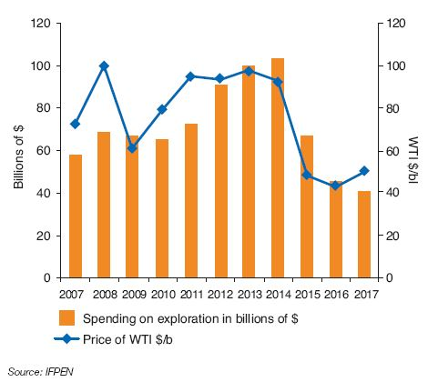 Fig. 1 – Change in spending on exploration and the price of WTI between 2007 and 2017