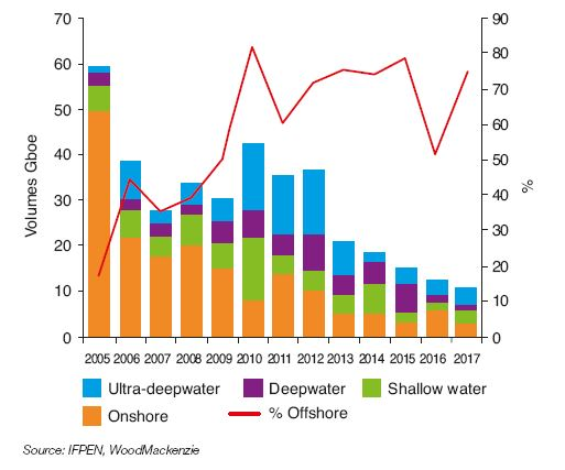 Fig. 5 – Change in type of discoveries since 2005 and share of offshore