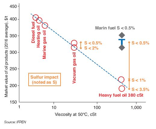 Fig. 7 – European market values (excluding marine fuel with 0.5% sulfur content) of oil products in 2016