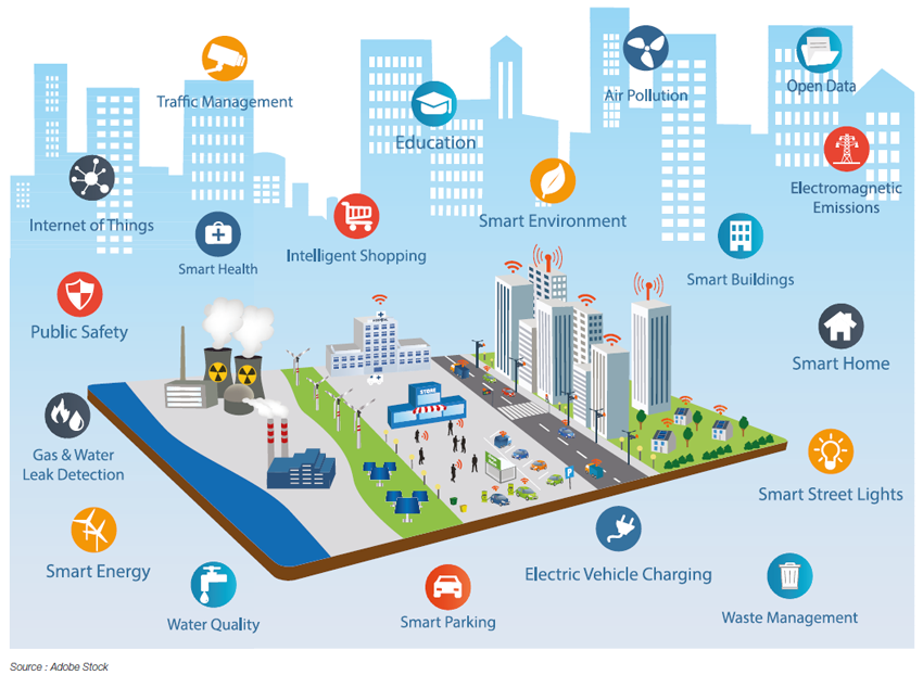Smart City  energy challenges facing sustainable cities