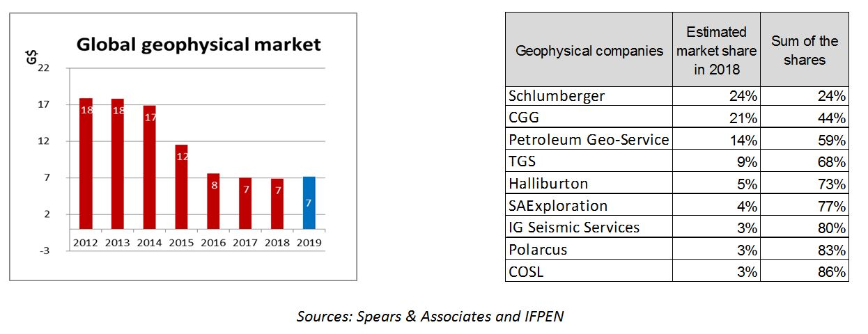 Exploration-production investments, Onshore and offshore drilling