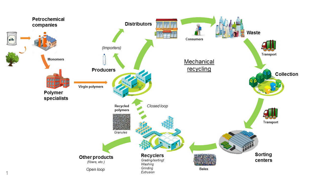 The PET value chain: from the resource to the recycling of post-consumption waste