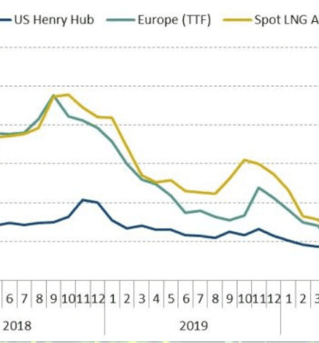 International gas prices for the 3rd quarter 2020