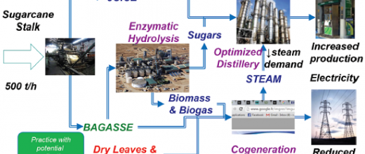 Optimized design of processes: enhanced efficiency, even with ethanol