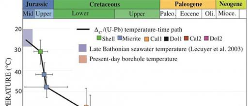 Shedding new light on the geological history of sedimentary basins thanks to thermochronometry
