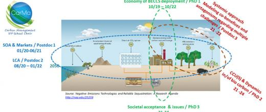 CarMa Chair: negative CO2 emissions by 2050
