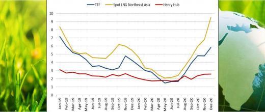 International gas prices for 4th quarter 2021